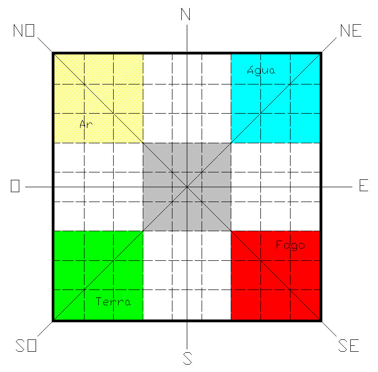 Distribuição dos 5 elementos dentro de uma construção Vastu (5)